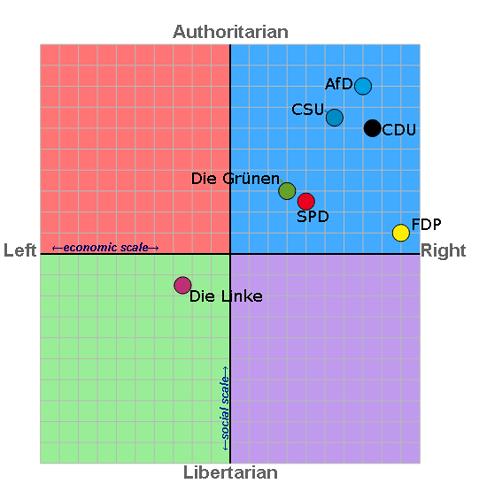 Politischerkompass